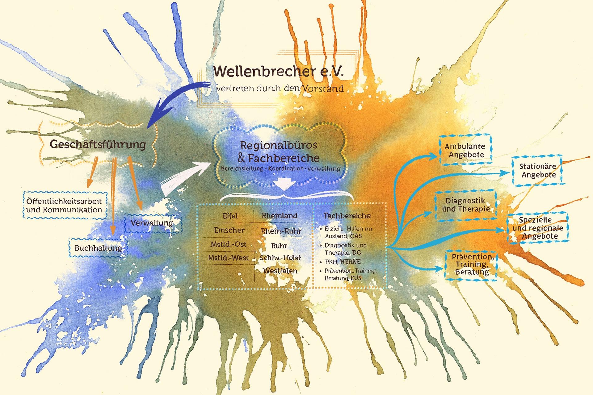 Wellenbrecher - Die Organisation, Organigramm